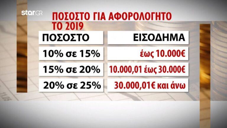 Αφορολόγητο: Περισσότερες δαπάνες και αποδείξεις το 2019 (vid)