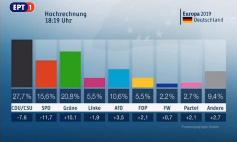 Καθαρός νικητής στη Γερμανία και δεν είναι η Άγκελα Μέρκελ