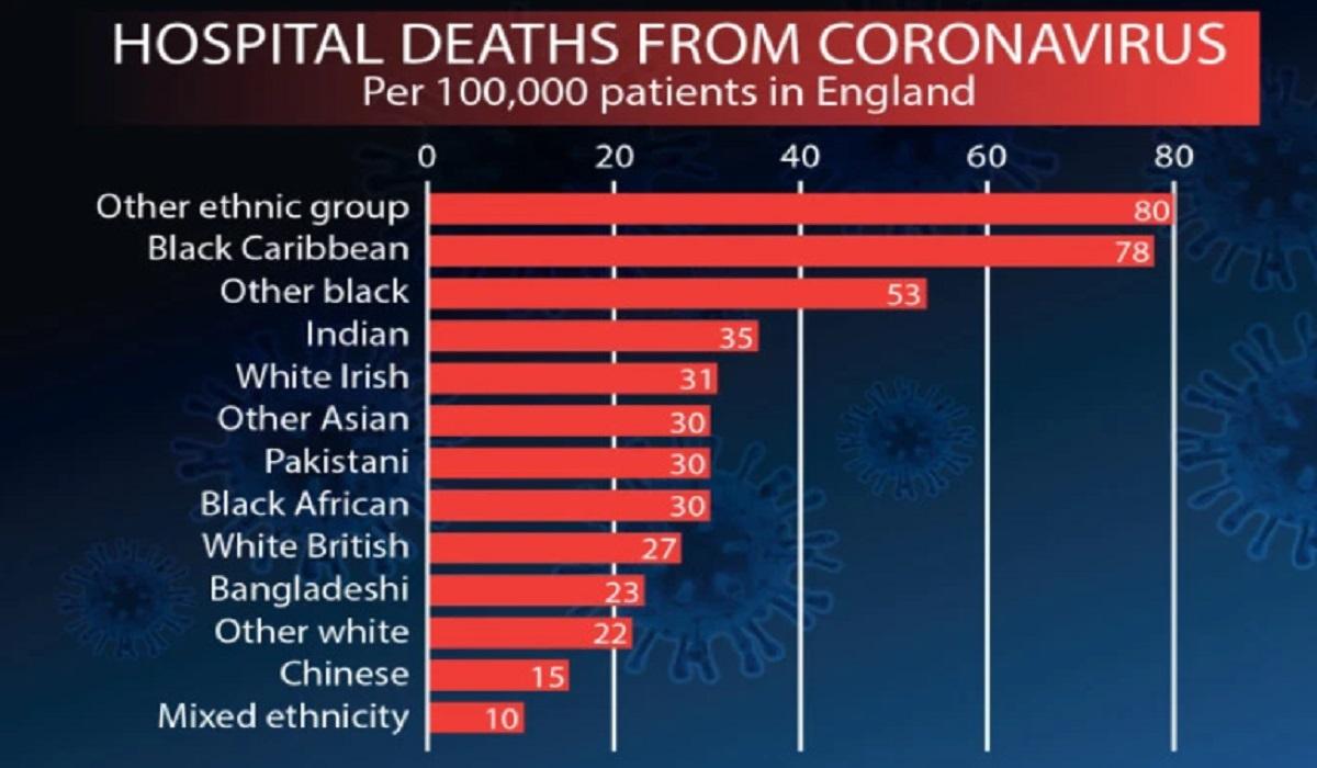 Κορονοϊός: Σοκ στις αρχές – Ο ιός σκοτώνει λιγότερο τους λευκούς