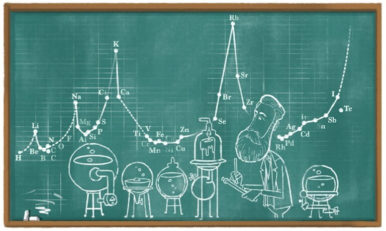 Google Doodle: Αφιερωμένο στον χημικό Julius Lothar Meyer