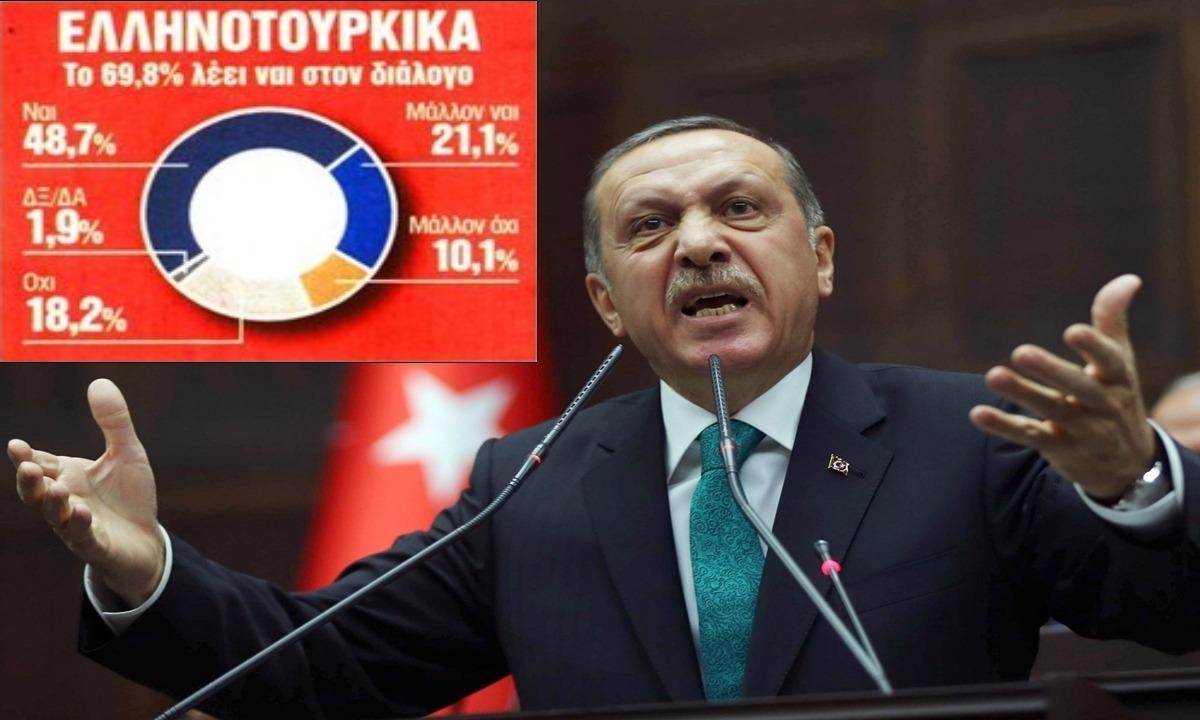 O Ερντογάν τάζει πόλεμο και οι 7 στους 10 Έλληνες επιθυμούν διάλογο με την Τουρκία; Κάτι δεν πάει καλά εδώ…. Eπιτέλους ας τελειώσει αυτό το απατηλό παραμύθι με τον διάλογο...