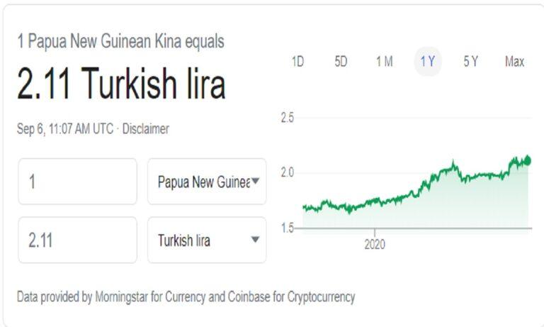 Tούρκικη λίρα: Χαμηλότερα και από το νόμισμα της Παπούα Νέα Γουϊνέα