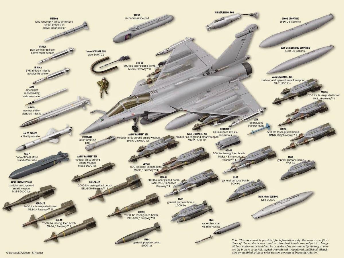 Ένοπλες Δυνάμεις: Έρχονται τα πρώτα έξι Rafale!