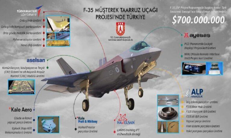 Toύρκοι: Φτιάχνουμε ήδη το μισό F-35 θα φτιάξουμε και δικό μας