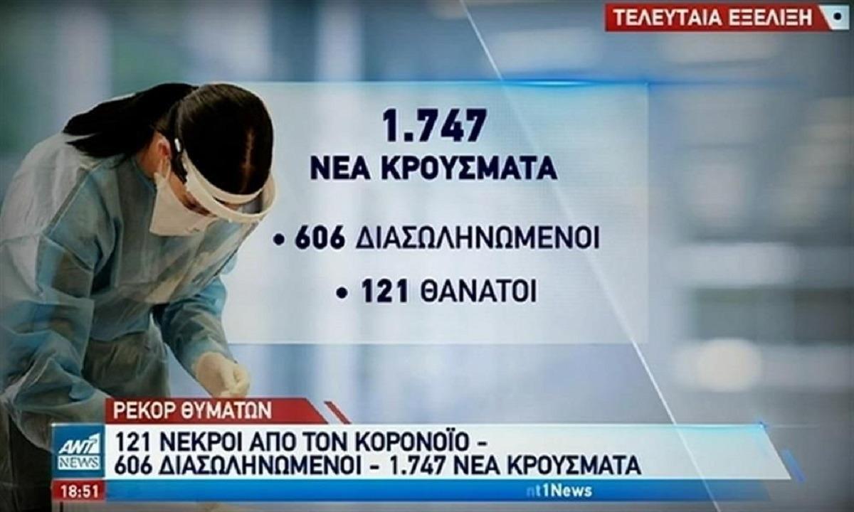 Κορονοϊός – Ελλάδα: 121 θάνατοι, 1.747 κρούσματα, 606 διασωληνωμένοι