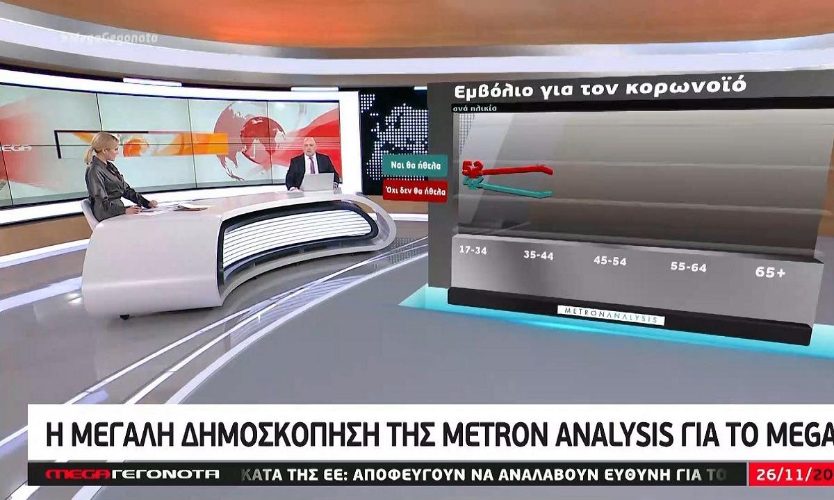 Δημοσκόπηση Mega: Πόσες μονάδες η διαφορά ΝΔ-ΣΥΡΙΖΑ – Ο καταλληλότερος για πρωθυπουργός