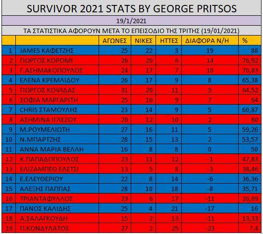 survivor 4, survivor 4 ασυλία,survivor 4 spoiler,survivor 4 skai,survivor 4 παίκτες,survivor 4 trailer,survivor 4 αποχωρηση,survivor 4 διασημοι,survivor 4 μαχητες,survivor 4 νεες ομαδες
