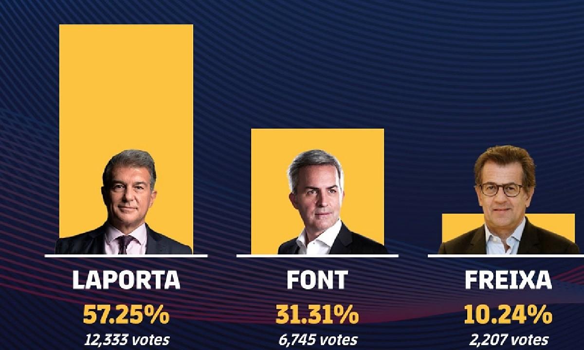 Μπαρτσελόνα – Επίσημο: Νέος πρόεδρος ο Ζοάν Λαπόρτα