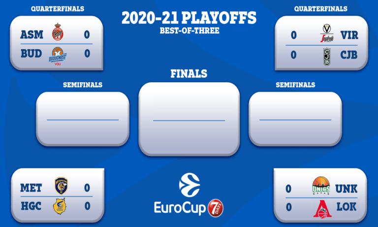 Eurocup: Βγήκαν τα ζευγάρια των πλέι οφ