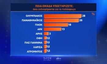OPEN TV - Δημοσκόπηση της ALCO: Δημοφιλέστερη ομάδα ο Ολυμπιακός, 2ος ο Παναθηναϊκός, τρίτη «δύναμη» ο ΠΑΟΚ