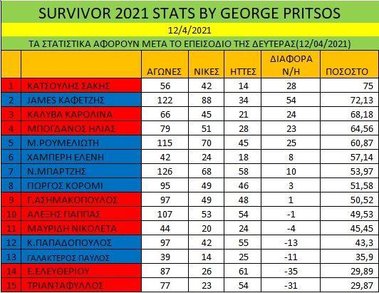 survivor stats 13-4