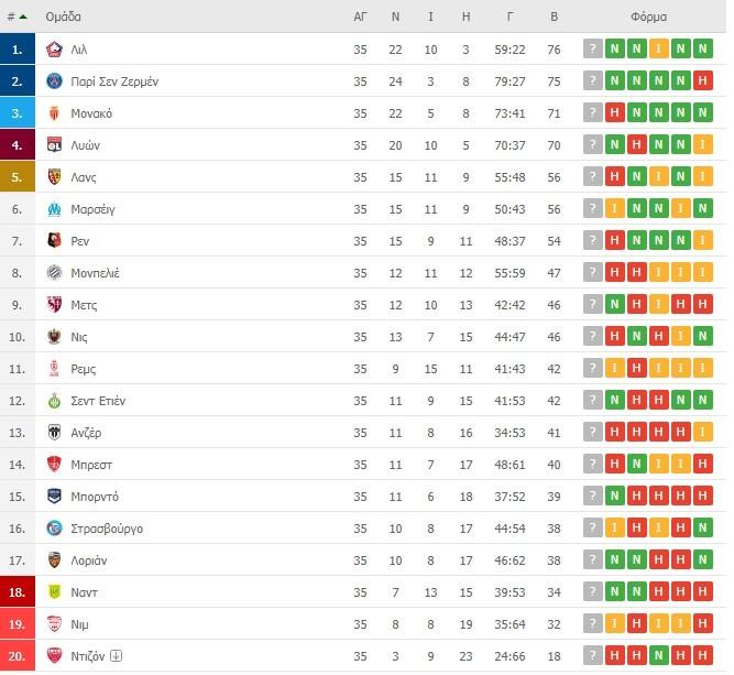 Ligue 1 βαθμολογία
