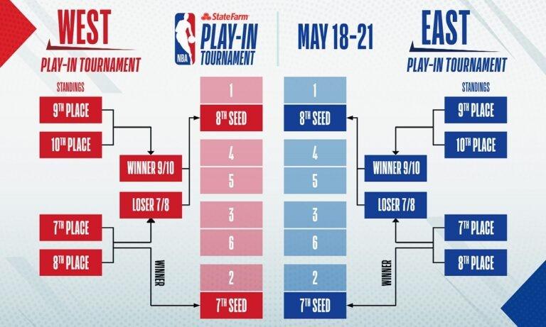 NBA: Τα σενάρια ενόψει Play Offs και Play In