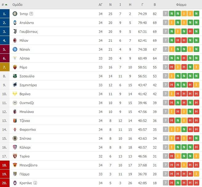 Serie A βαθμολογία