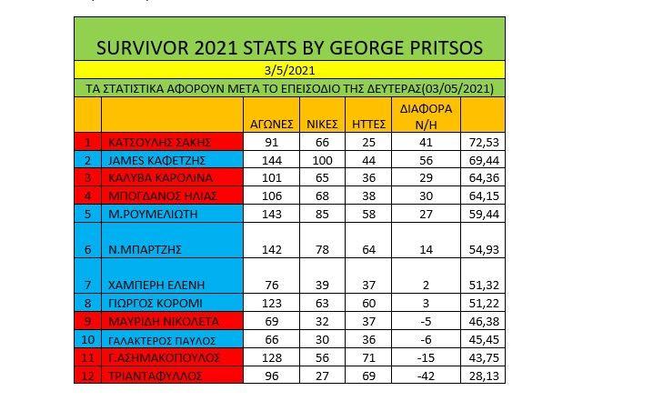 Survivor διαρροή spoiler 4/5: Στατιστικά! Κόκκινη νίκη με… υπογραφή Ασημακόπουλου (vids)