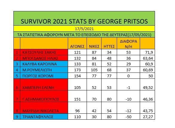 Survivor   18/5: Σάρωσε ο Γιώργος Ασημακόπουλος που κατάφερε να πάρει τη νίκη και την ατομική ασυλία.