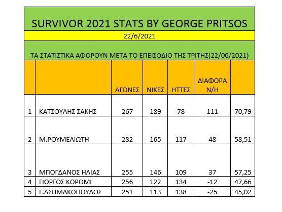 Survivor διαρροή spoiler 23/6: Ξανά σαρωτικός ο Σάκης Κατσούλης, που πήρε τη νίκη και το κολιέ της ατομικής ασυλίας.