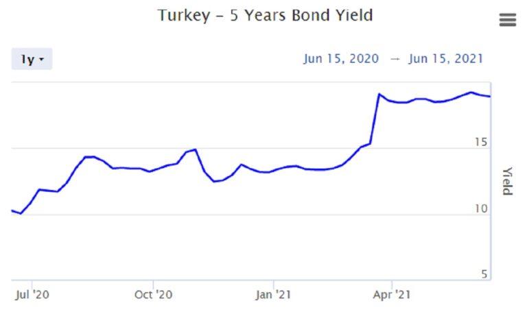 Σοκάρουν την Τουρκία τα αρνητικά επιτόκια δανεισμού της Ελλάδας
