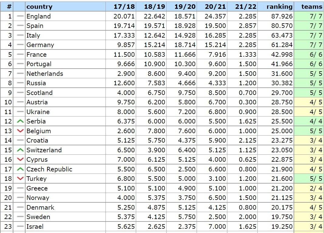 UEFA Ranking: Τα έκαναν... θάλασσα ΑΕΚ και Άρης