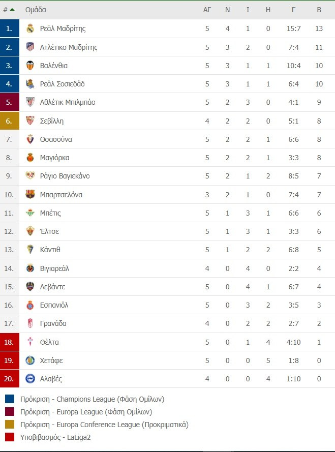 Βαθμολογία Ισπανίας (5η αγωνιστική)