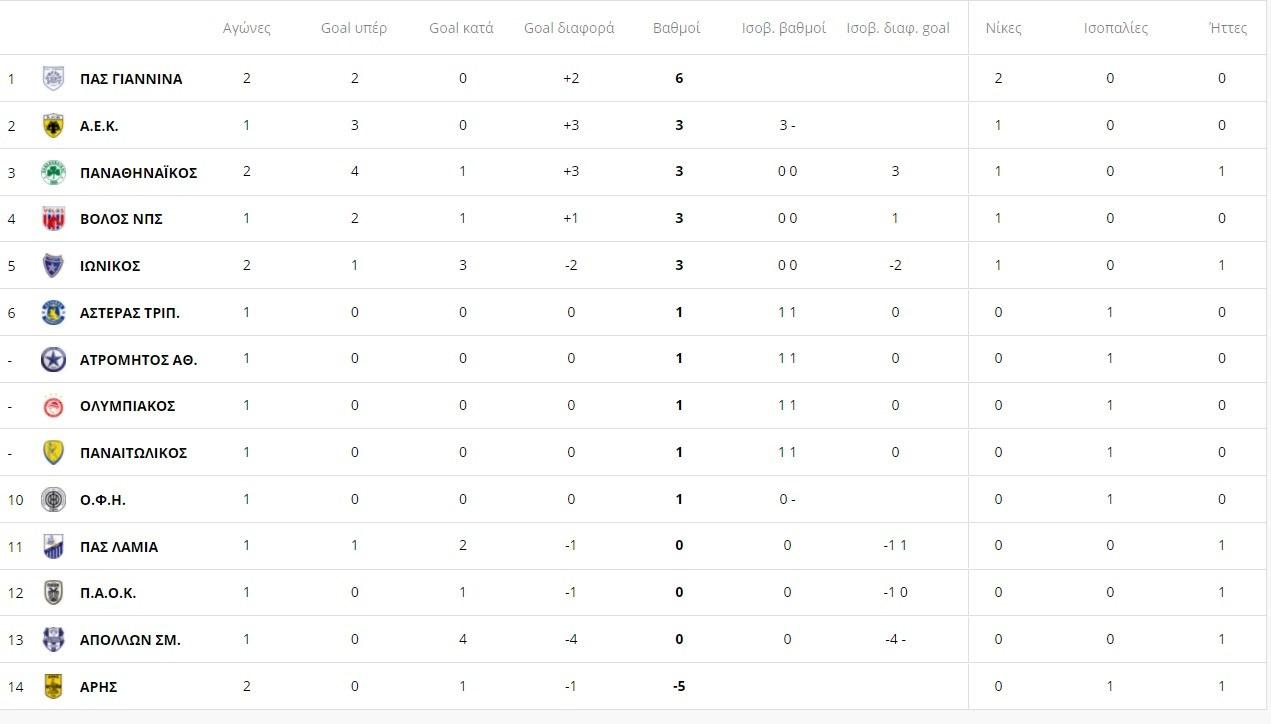 Η βαθμολογ;iα της Super League μετά το ΠΑΣ Γιάννινα - Παναθηναϊκός 1-0