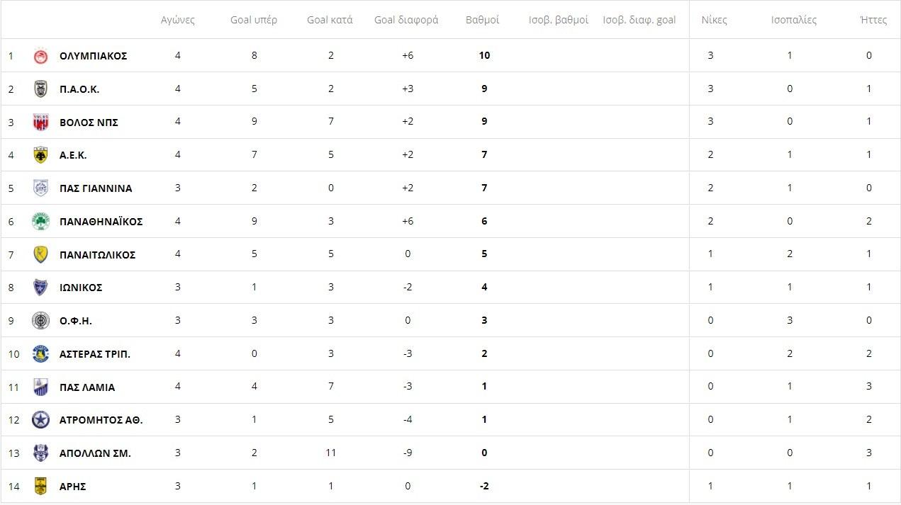 Super League - Βαθμολογία σε 4 αγωνιστικές